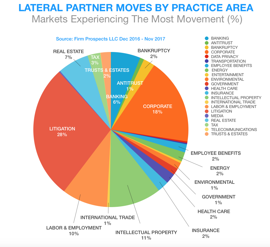 PARTNER MOVES BY PRACTICE AREA