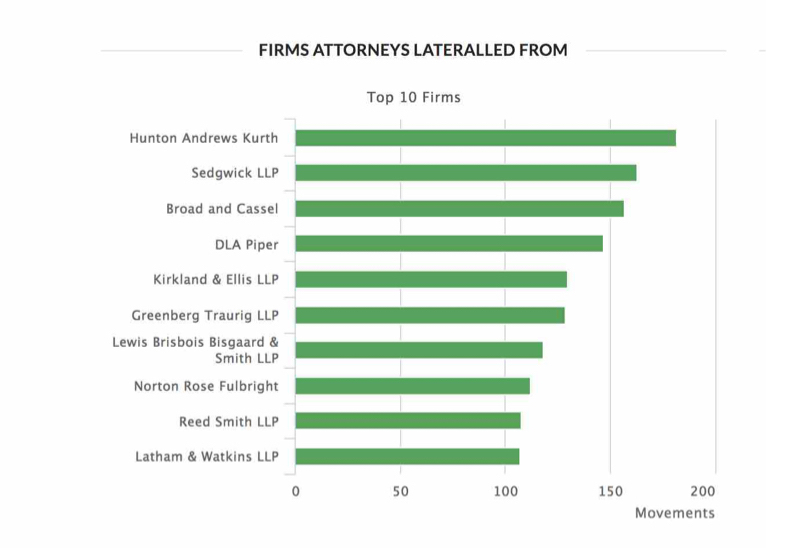 Firms Attorneys Lateralled From.