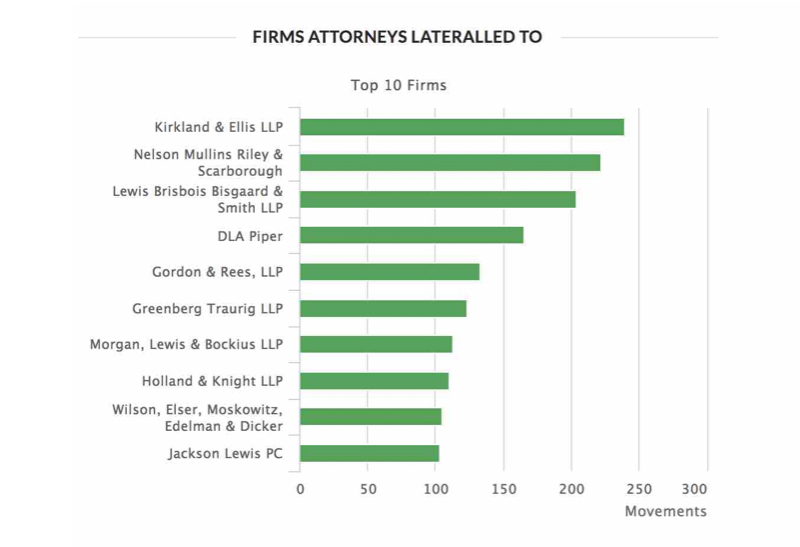 Firms Attorneys Lateralled To