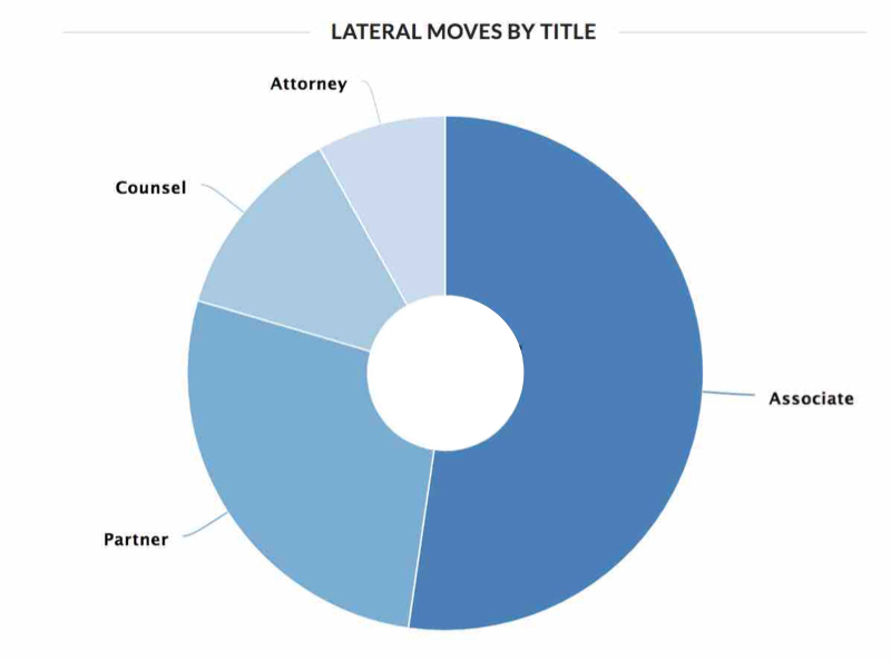Lateral Moves By Title