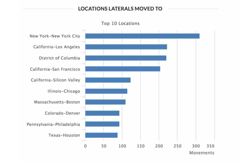 Location Laterals Moved To