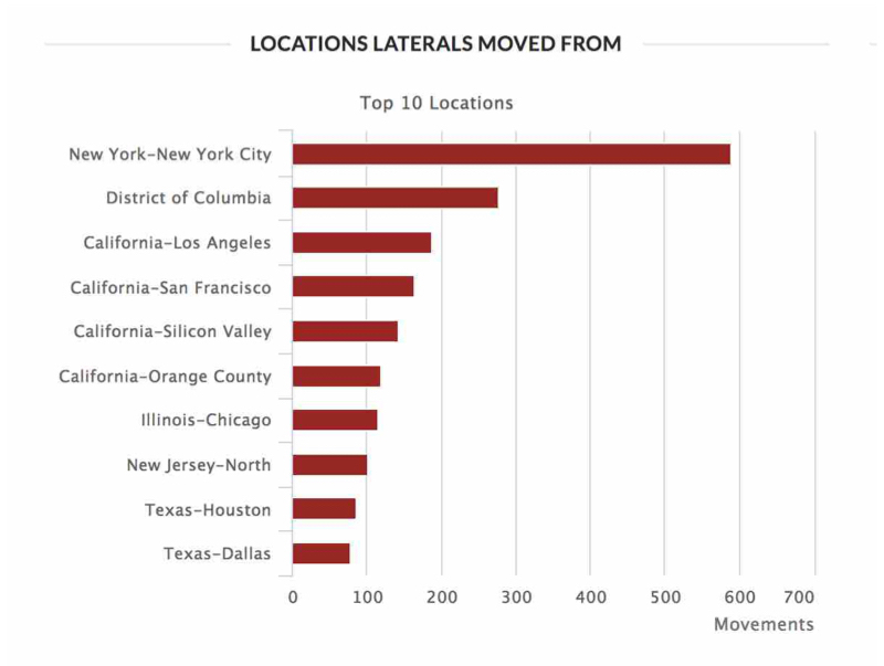 Locations Laterals Moved From