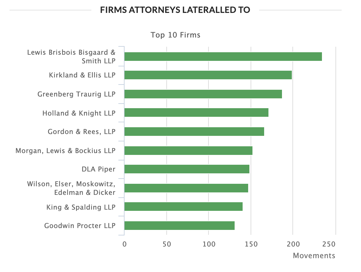 Firms Attorneys Made Lateral Moves To