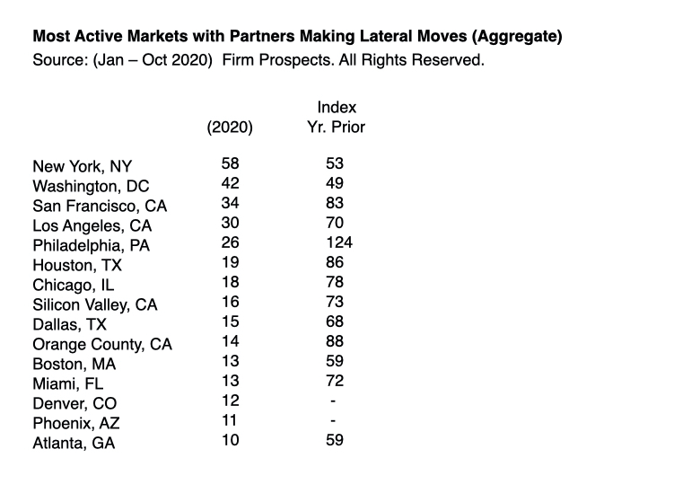 Most Active Markets with Partners Making Lateral Moves