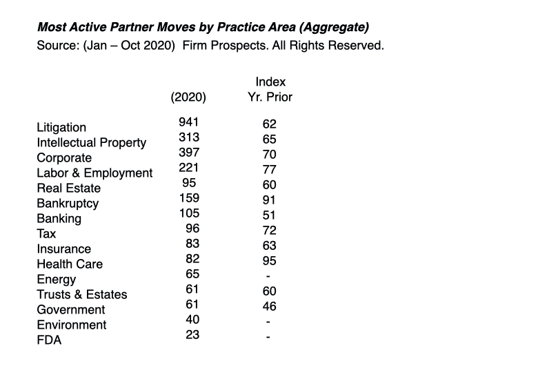 Moves by Practice Area, 2020 Legal Trends