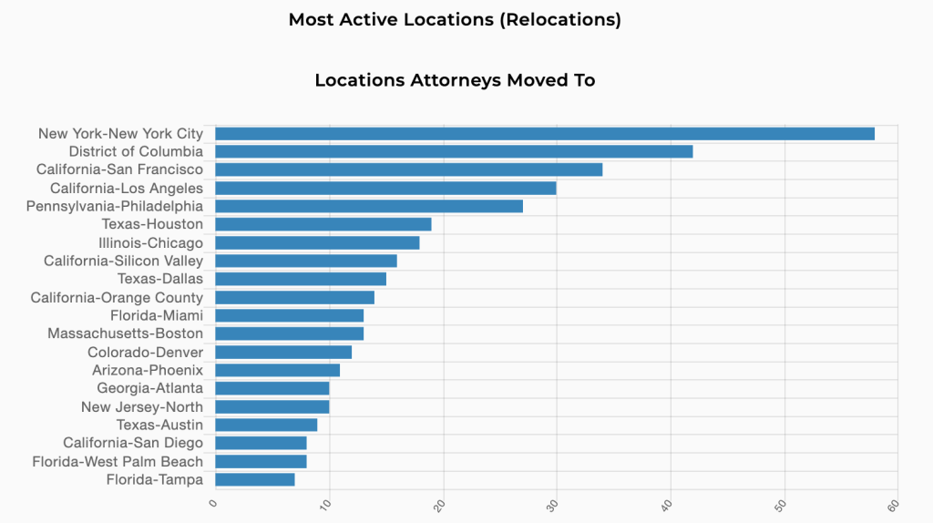 Trends 2020 On Balance, Locations, Relocations